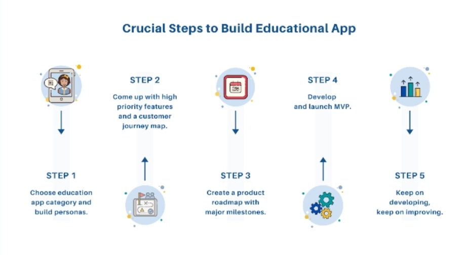 Develop an Educational App