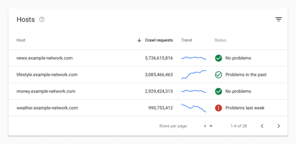 google search console,google launch new search console,new google search console features,Latest,Tech News,News,google search console new features hindi,
