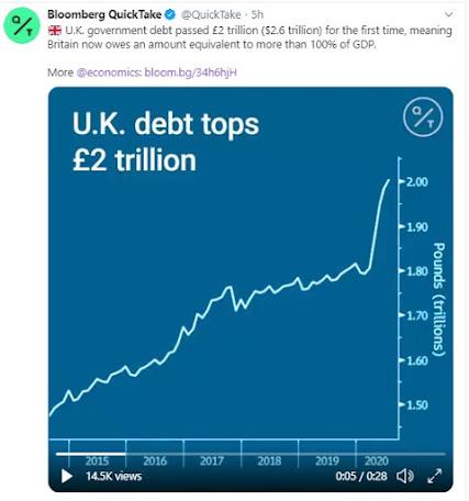 Bloomberg UK Govt debt over 2 Trillion 210820
