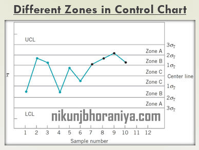 Different Zones of Control Chart