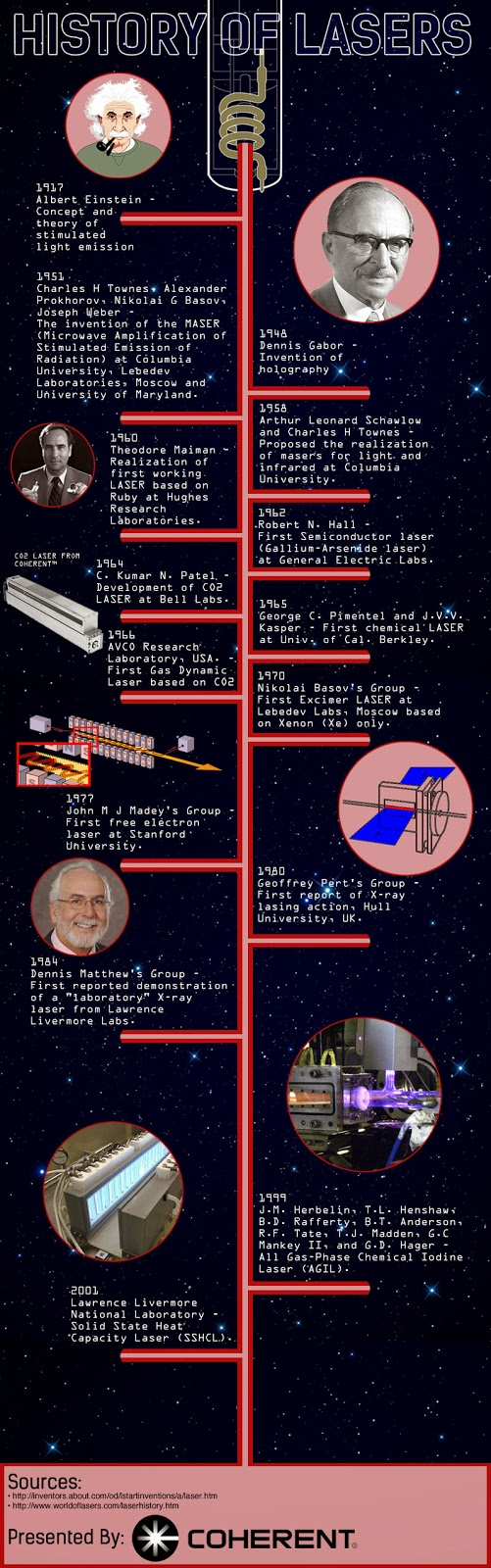 History of Laser Technology