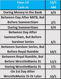Date Of Men's MITB 2018 Cash-In Betting Odds