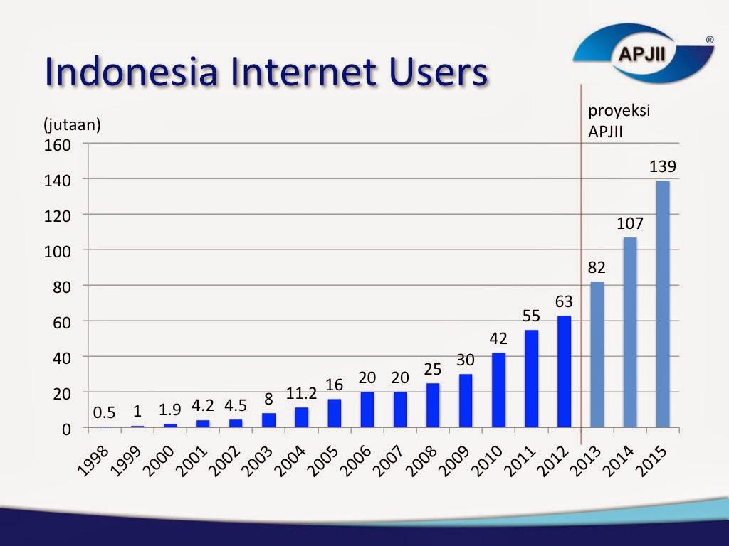 Pengguna Internet di Indonesia terus mengalami Kenaikan