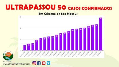 Córrego ULTRAPASSA 50 CASOS de Covid-19
