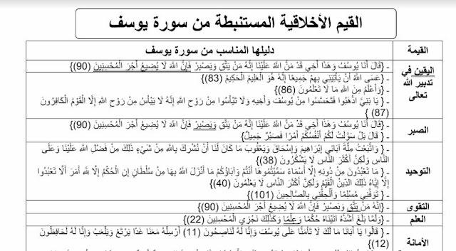 جدول هام بالقيم المستنبطة من سورة يوسف الأولى بكالوريا