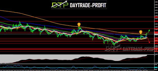 EUR USD PRICE CHART