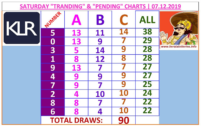 Kerala lottery result ABC and All Board winning number chart of latest 90 draws of Saturday Karunya  lottery on 07.12.2019