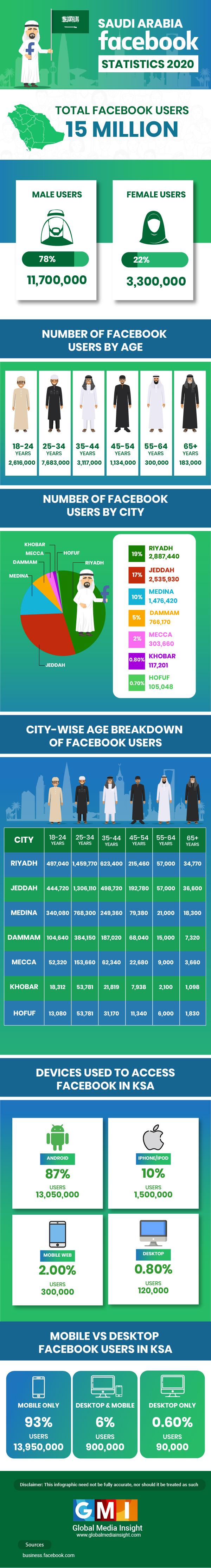 Saudi Arabia Facebook User Statistics 2020 # Infographic