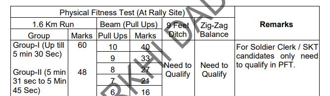 HARYANA Army Bharti Rally Rewari Physical Tests Details