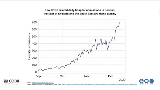 191220 Daily Hospital Admissions  UK Gov Briefing