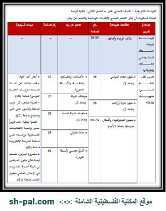 المادة المطلوبة لمبحث الدراسات التاريخية للصف الحادي عشر (الفترة الرابعة) الفصل الثاني