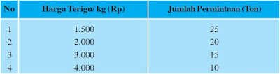Tabel: Permintaan Tepung Terigu