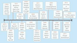 Belmont Timeline