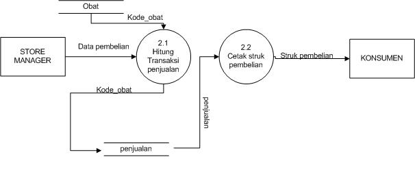 Selamat datang di blog diah afrianti rahayu putri suripto dfddad b diagram level 1 proses 2 penjualan ccuart Choice Image