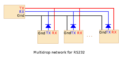 Schematic overview of connecting multiple Arduino's over serial (credits http://cool-emerald.blogspot.com)