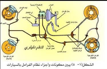 مكونات واجزاء نظام الفرامل الهيدروليكية