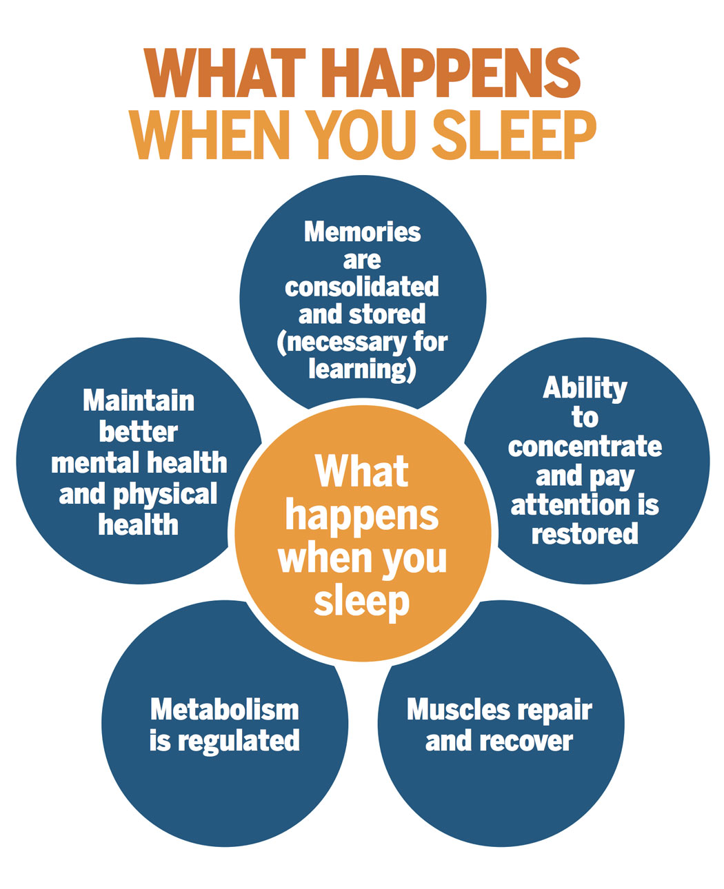 Working in Shifts? How much Does it Impact your Overall Sleep and Health?