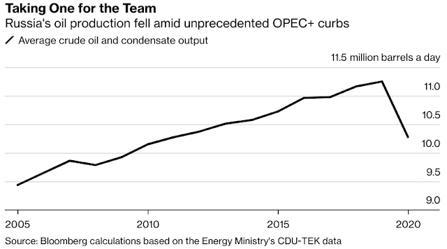 Russia 2020 Output at Lowest in Nearly a Decade Amid OPEC+ Deal - Bloomberg