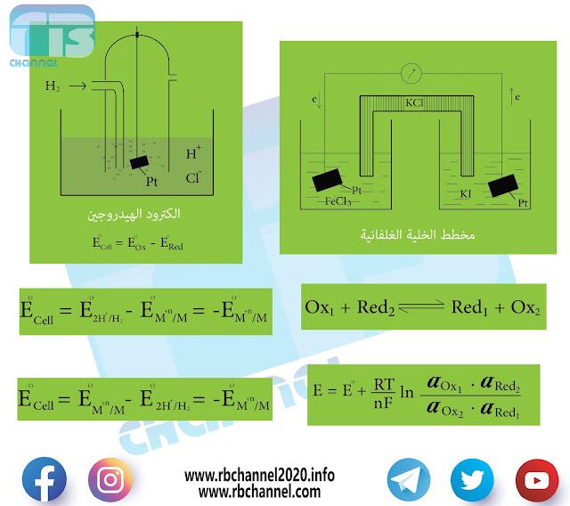 تفاعلات أكسدة - اختزال | الخلية الغلفانية