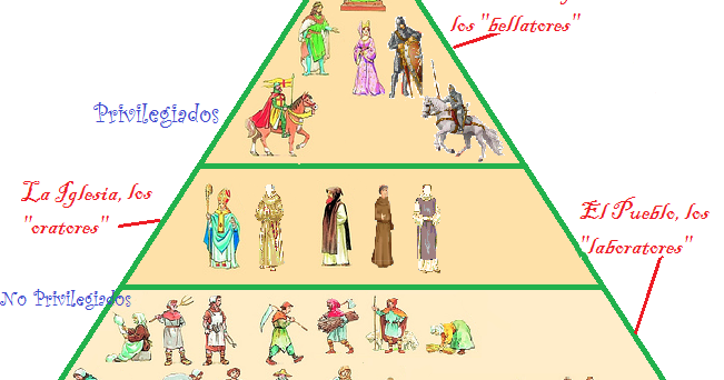 El Feudalismo La Piramide Feudal