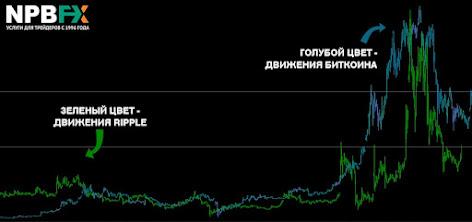 Корреляция BTC с XRP