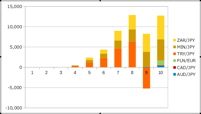 2018年10月までのスワップの運用成績