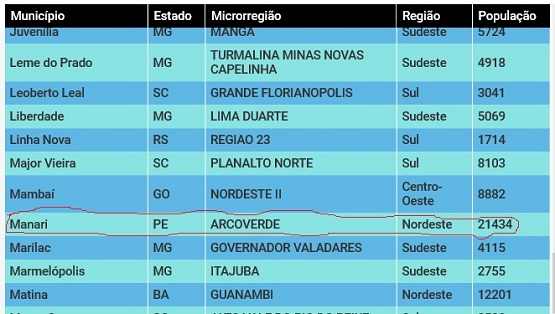 No Brasil somente 126 cidades ainda não registraram casos de Covid-19; dentre elas Manari, em Pernambuco
