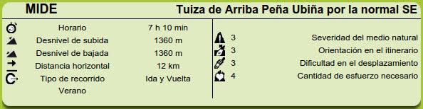 Datos MIDE ruta Tuiza de Arriba, Peña Ubiña por la normal SE