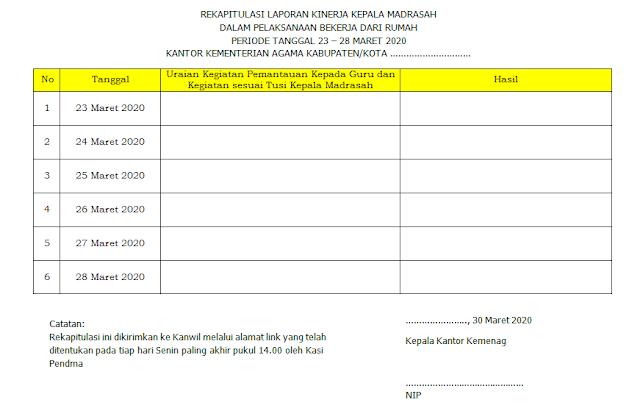 Format Rekapitulasi Laporan Kinerja Kepala Madrasah dalam pelaksanaan bekerja dari rumah