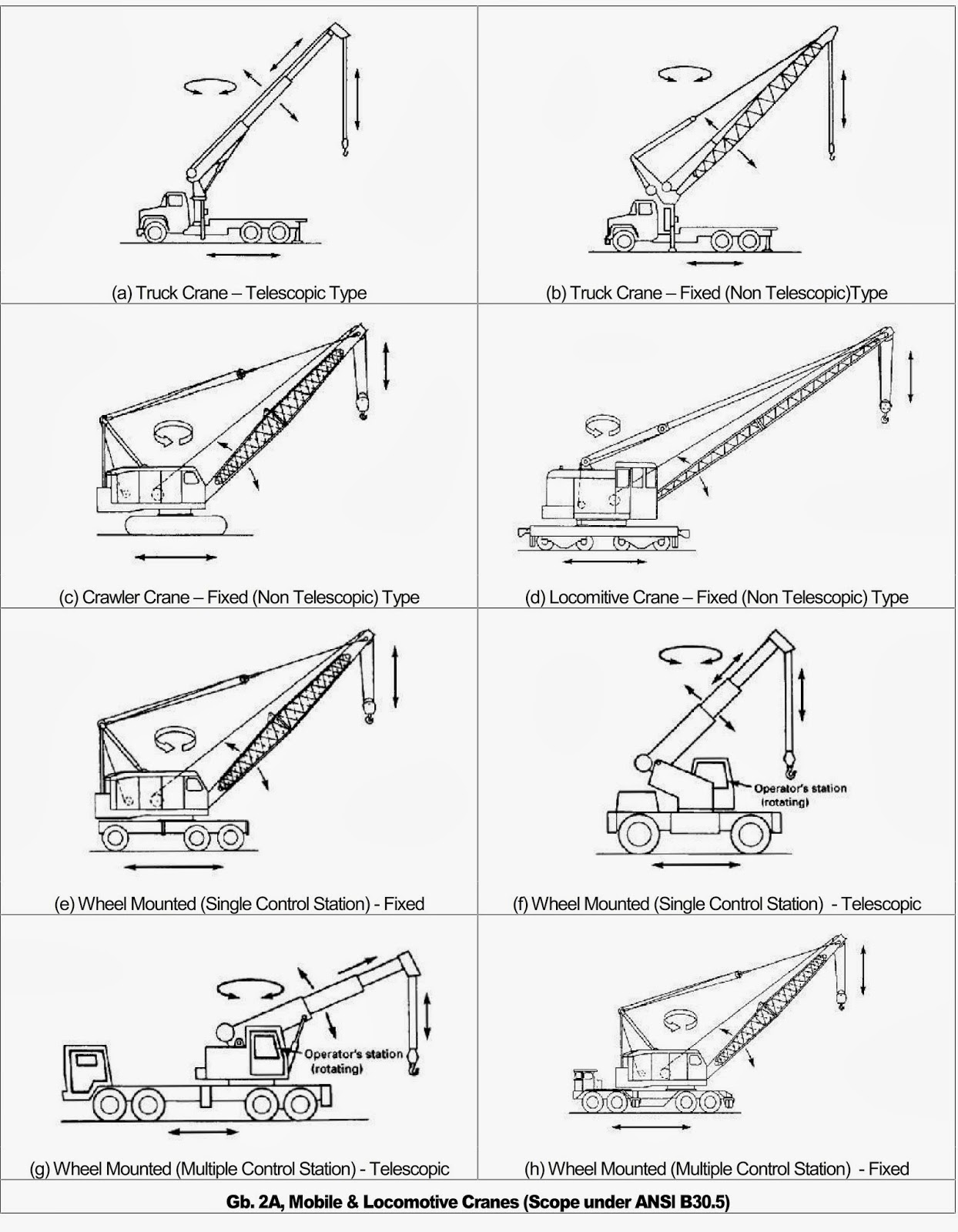 Lifting And Rigging Maintenance Jenis Alat Angkat Yang