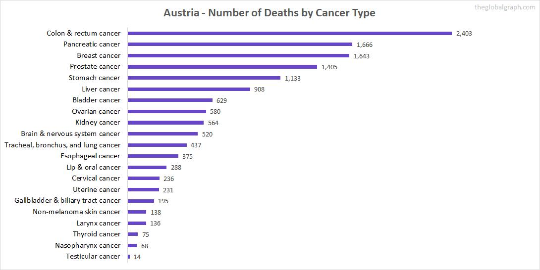Major Risk Factors of Death (count) in Austria