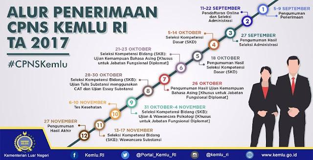Alur Seleksi Diplomat Indonesia 2017