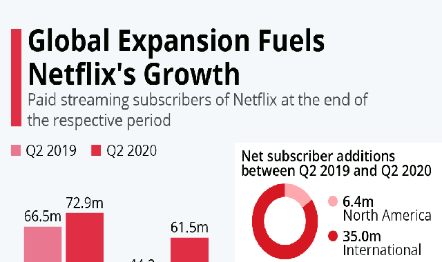Global Expansion Fuels Netflix's Growth #infographic