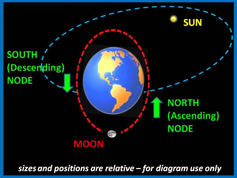 Path around the Earth's Moon - Pics about space