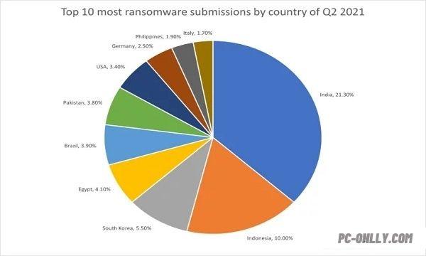 إحصائيات برامج الفدية لعام 2021 وطريقة فك تشفير ملفات فيروس الفدية