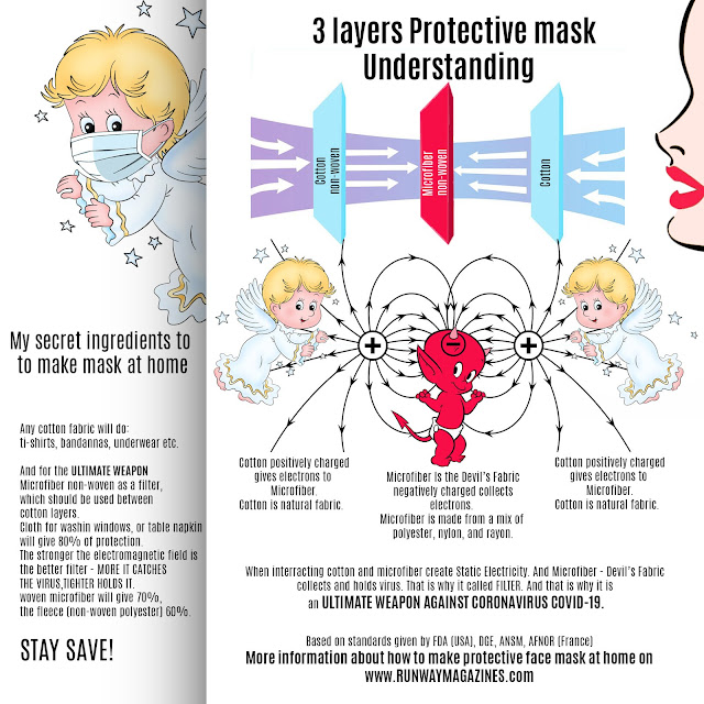 Understanding - 3 layers protective mask