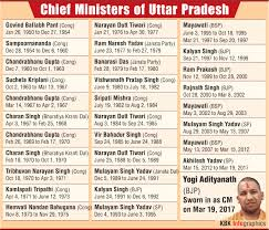 up chief minister list