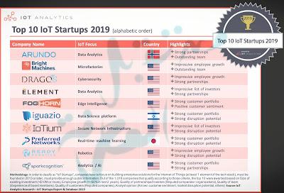 تعرف على قائمة أفضل 10 شركات ناشئة في مجال إنترنت الأشياء لعام 2019