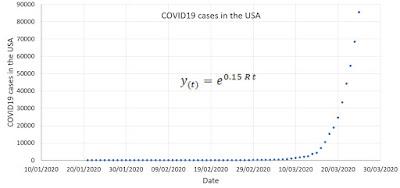 coronavirus trend USA