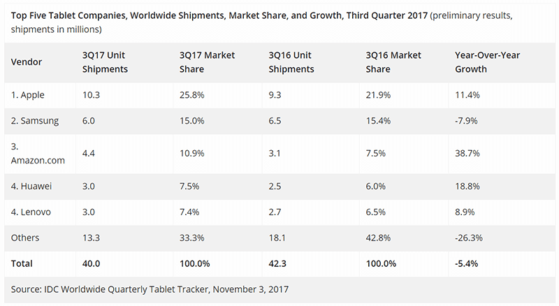 IDC: Tablet Market continues to decline, Apple is still on top (Q3 2017)