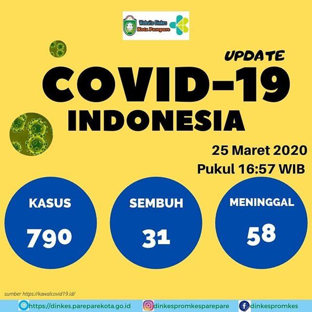 Update Corona 25 Maret 2020-IGdinkesparepare
