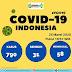 [Update] Corona di Indonesia Hari Ini 25 Maret 2020: Positif 790, 58 Meninggal dan 31 Sembuh