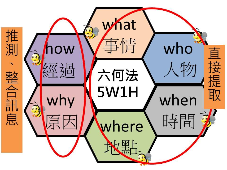「正」想對你說: 國語文教學─關於提問五處