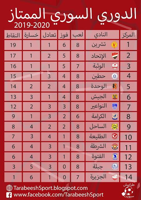 حصاد الجولة الثامنة من الدوري السوري الممتاز 2019/2020