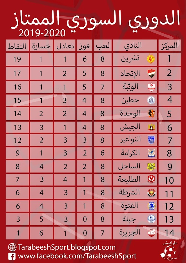 حصاد الجولة الثامنة من الدوري السوري الممتاز 2019/2020 لكرة القدم