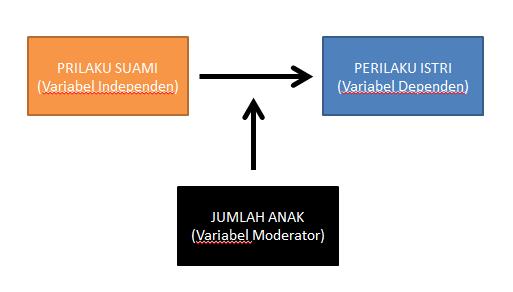Pengertian Variabel Dan Contohnya Variabel Bebas Terikat