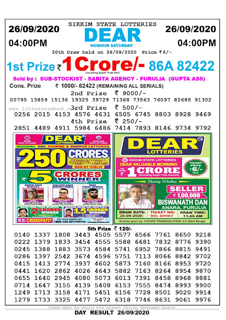 Sikkim State Lotteries Dear Honour Saturday Draw Date 26/09/2020  1st Prize Rs.1Crore/- (including Super Prize Amt) 86A 82422 Sold By: Sub-Stockist - Sabita Agency - Purulia (Gupta Ass)  Consolation Prize Rs. 1000/- 82422 (Remaining All Serials)  2nd Prize Rs. 9000/- 00795  13859  15136  19325  39729  71368  73563  76097  82685  91302  3rd Prize Rs. 500/- 0256  2015  4153  4576  4631  6505  6745  8803  8928  9469  4th Prize Rs. 250/- 2851  4489  4911  5984  6486  7414  7893  8146  9734  9792  5th Prize Rs. 120/- 0140  0222  0245  0286  0415  0441  0655  0714  1249  1279  1337  1379  1388  1397  1413  1620  1640  1647  1713  1733  1808  1833  1883  2542  2774  2862  2945  3155  3158  3325  3443  3454  3573  3674  3937  4026  4080  4139  4171  4477  4505  4555  4584  4596  4602  4643  5073  5408  5451  5472  5577  5588  5741  5751  5873  5882  6013  6153  6156  6318  6566  6681  6952  7113  7160  7163  7391  7555  7728  7746  7761  7832  7866  8066  8166  8264  8458  8474  8501  8631  8650  8776  8815  8842  8953  8954  8968  8993  9020  9061  9218  9390  9491  9702  9720  9870  9881  9900  9914  9976  20th Draw held on 26.09.2020 Ticket Price Rs.6/-  Please check the results with relevant Official Government Gazette Day Result 26-09-2020