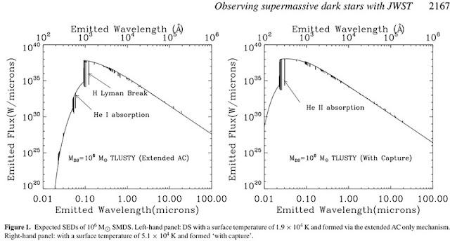 Spectrum of emitted light from Dark Stars (Source: Ilie et al, MNRAS, 422, 2164-2186 2012))