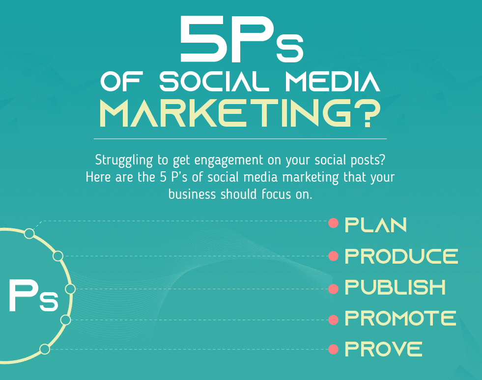 5 Actionable Steps to Create an Effective Social Media Marketing Strategy (Infographic)