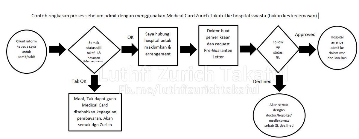 cara guna medical card di hospital swasta